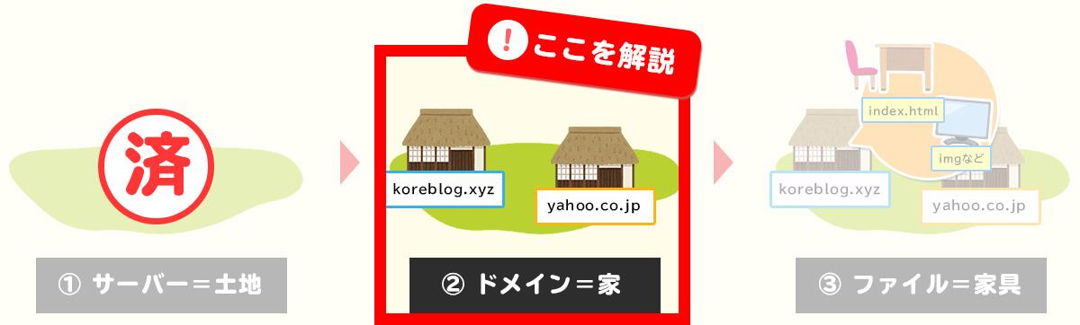 Webサイト公開のイメージ