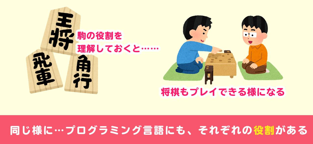 学習方法を将棋に例える