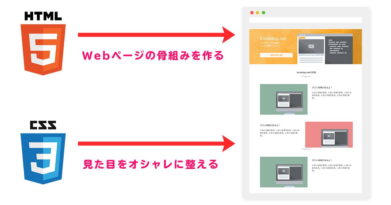 HTMLとCSSの役割