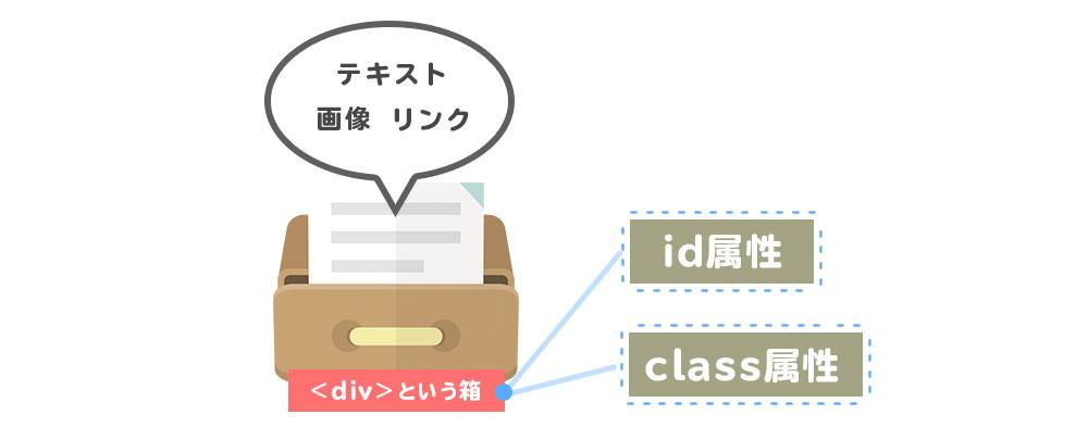 id属性とclass属性