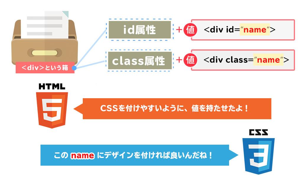 id属性とclass属性の値