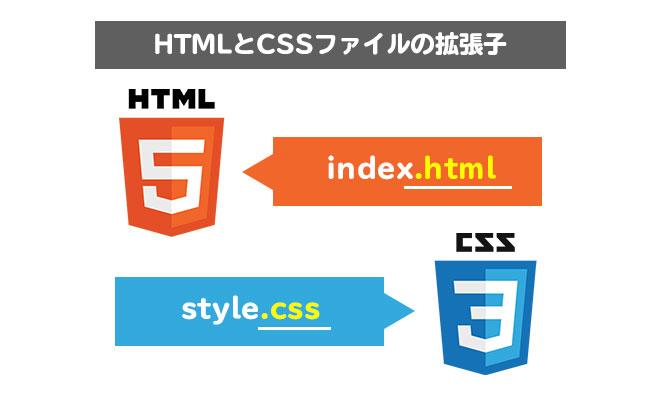 HTMLとCSSのファイル拡張子