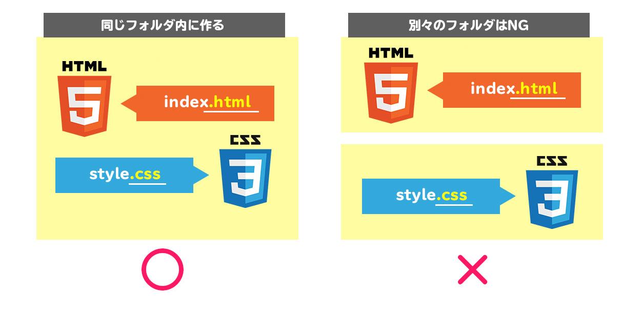 HTMLとCSSのファイルの場所