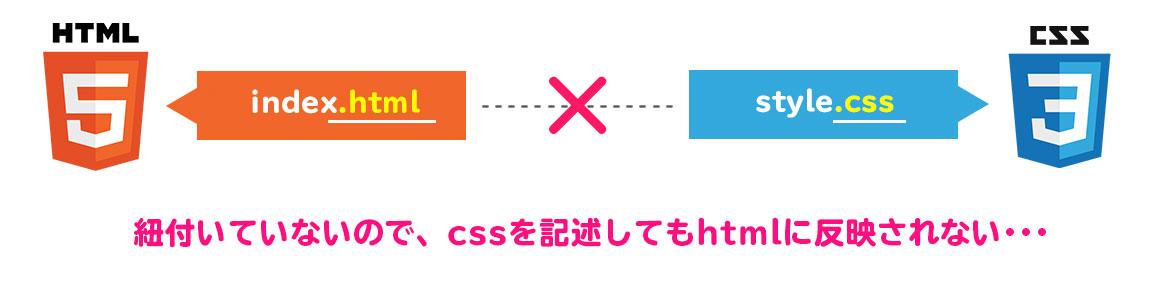HTMLとCSSのファイルの存在