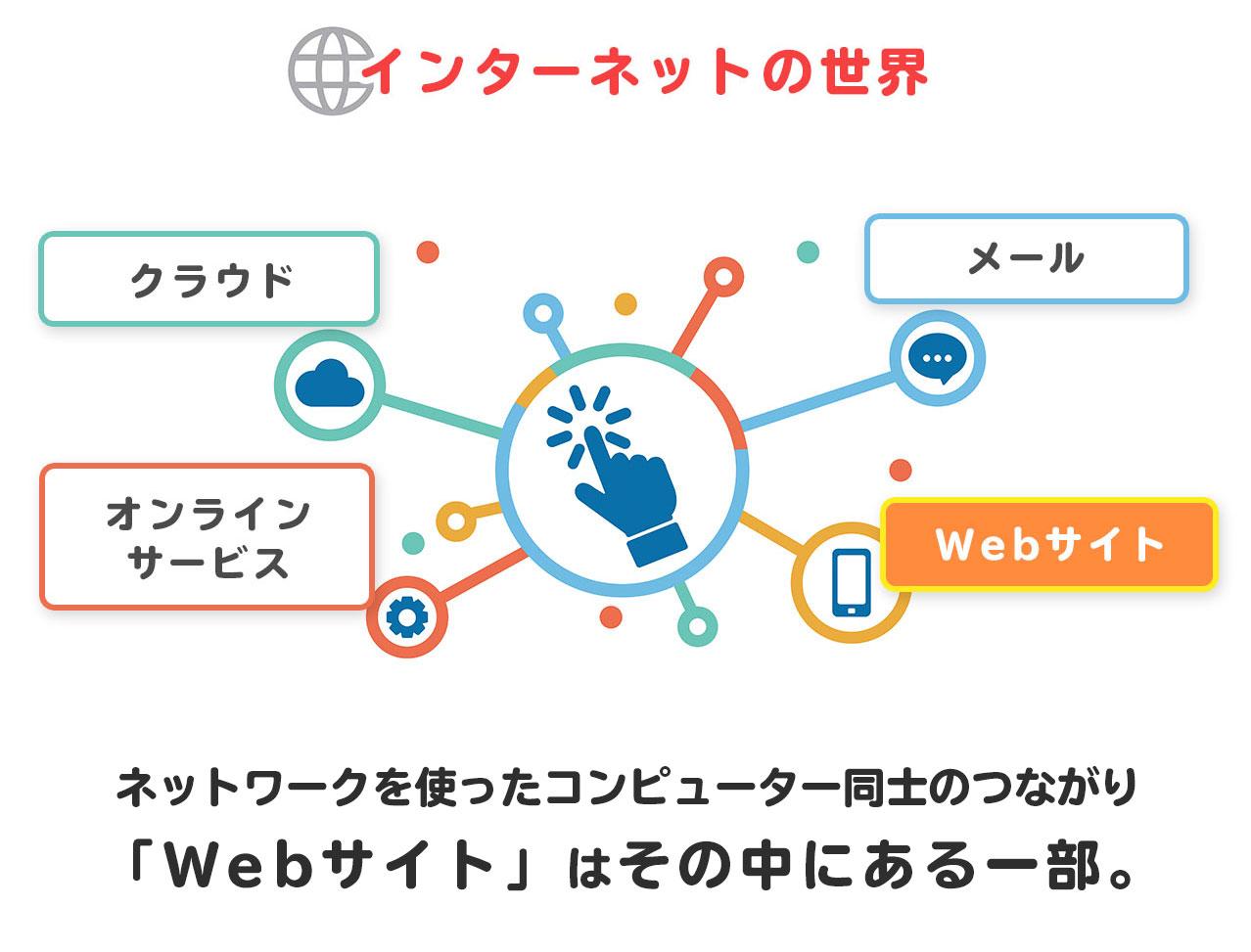 インターネットの世界