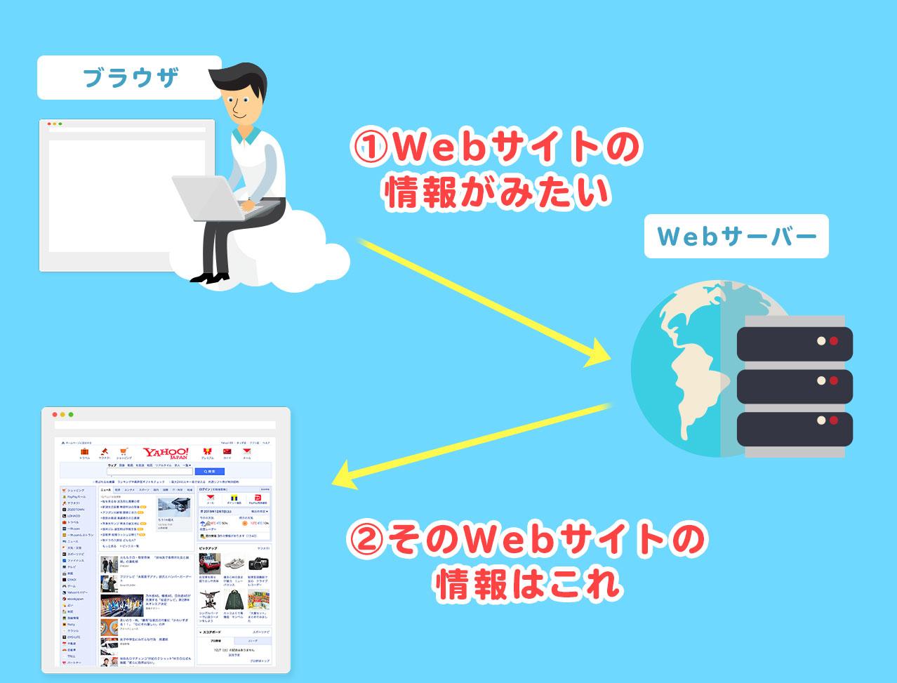 WebサイトとWebサーバー