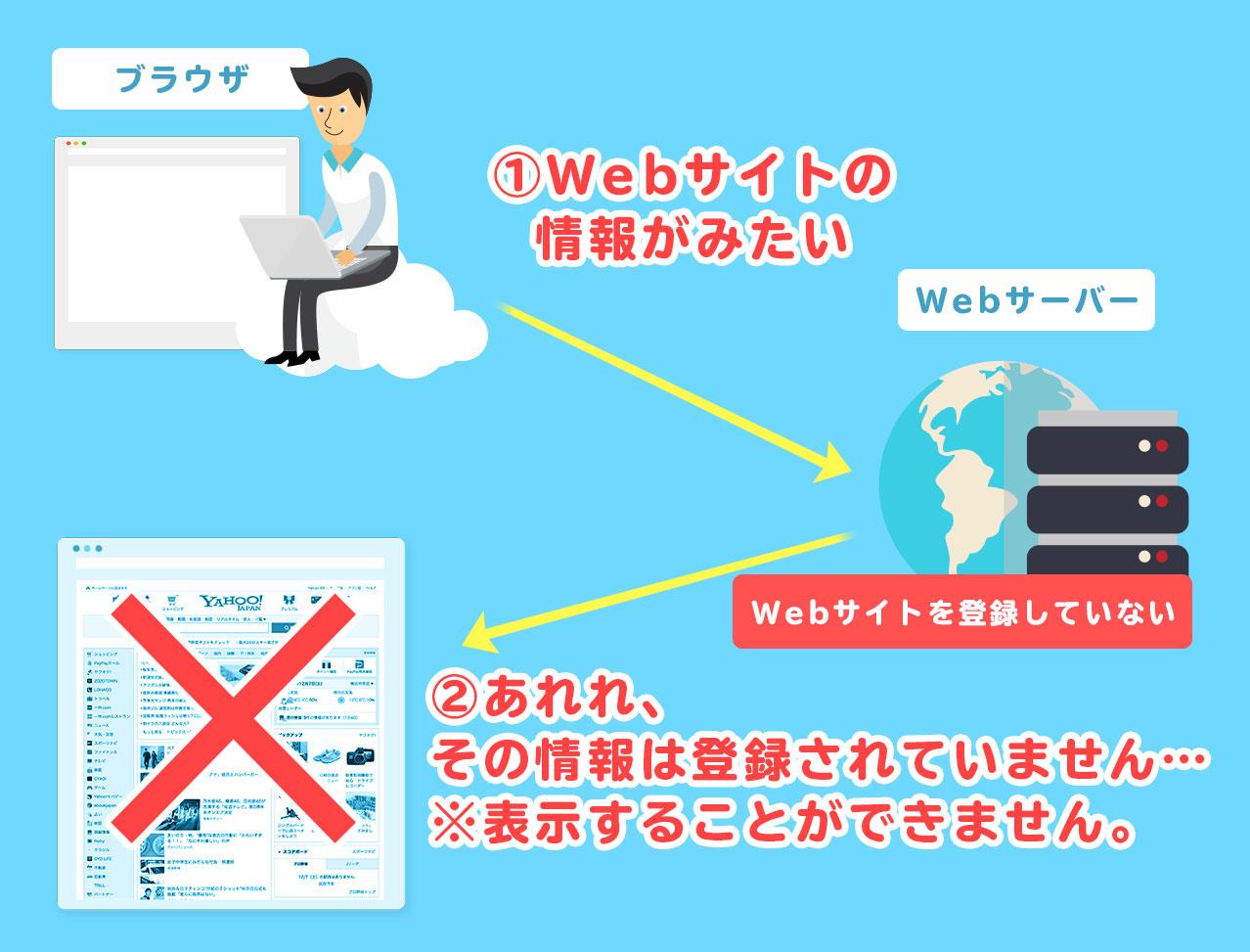 Webサーバーへアップロード