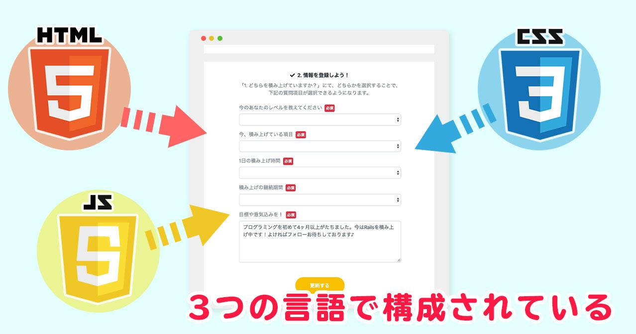 webページの構成